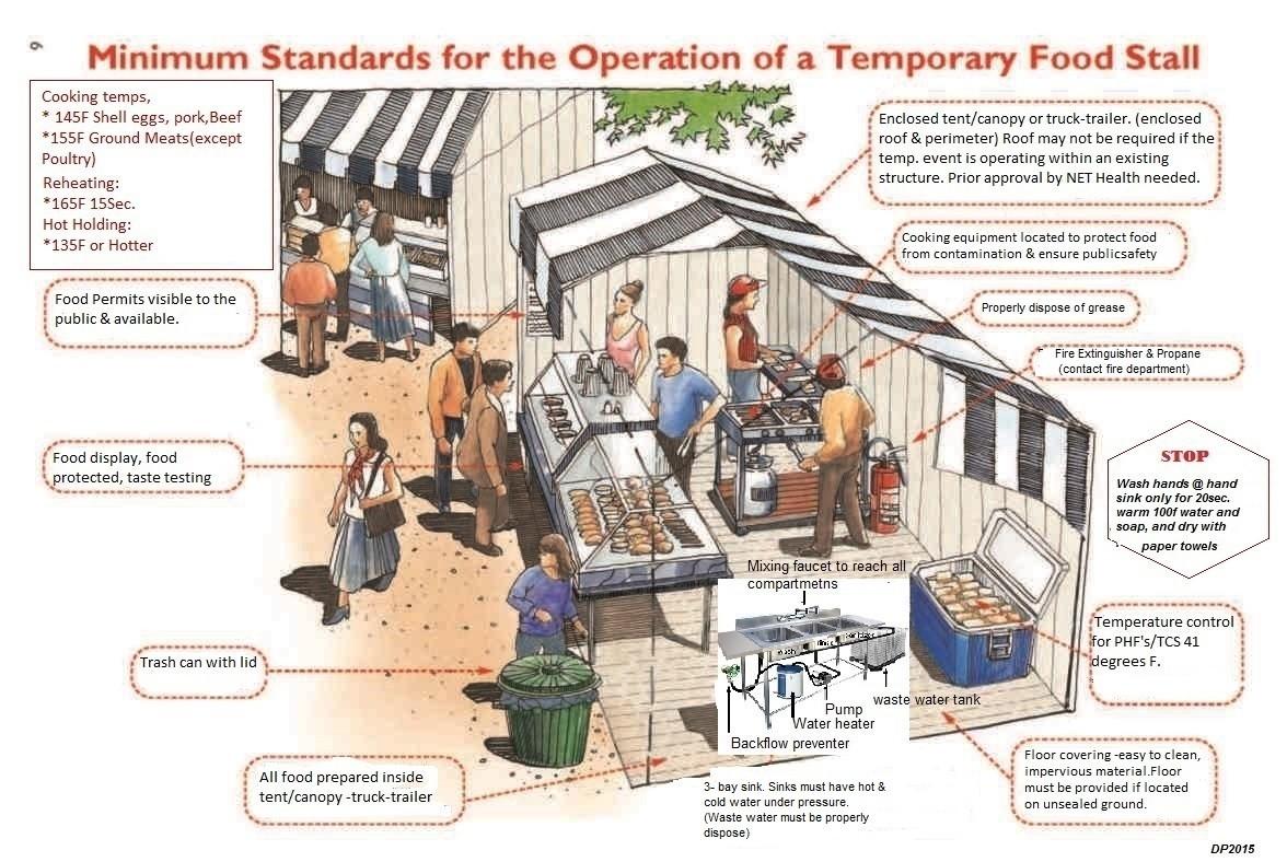 Fort Worth Health Department Food Handlers Permit